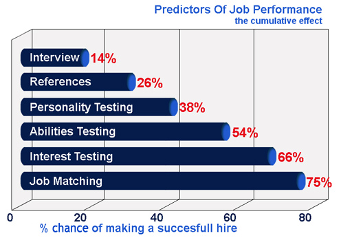 The Profile XT psychometric test uses the total person concept and ...